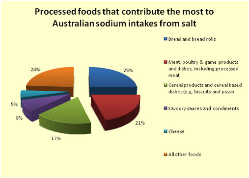 How Much Sodium Do Australians Eat