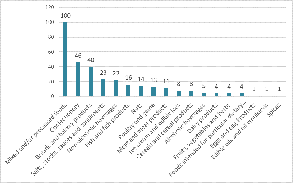 Microorganisms associated with microbial recalls from 1 January 2009 to 31 December 2018