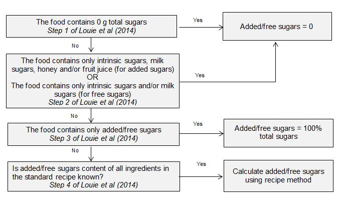 Figure 2. Method for estimating added/free sugars content of AUSNUT 2011-13 foods. Modified from Louie et al (2014).